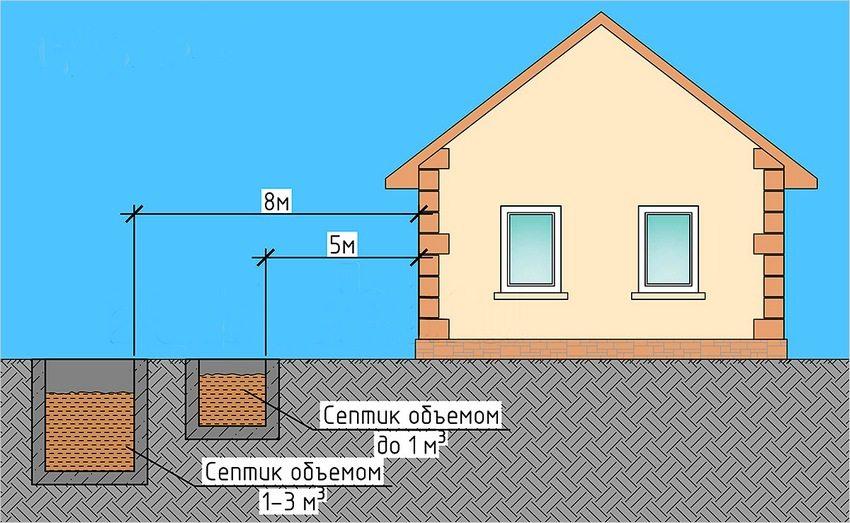 Рекомендованное расстояние до септика от стены дачи