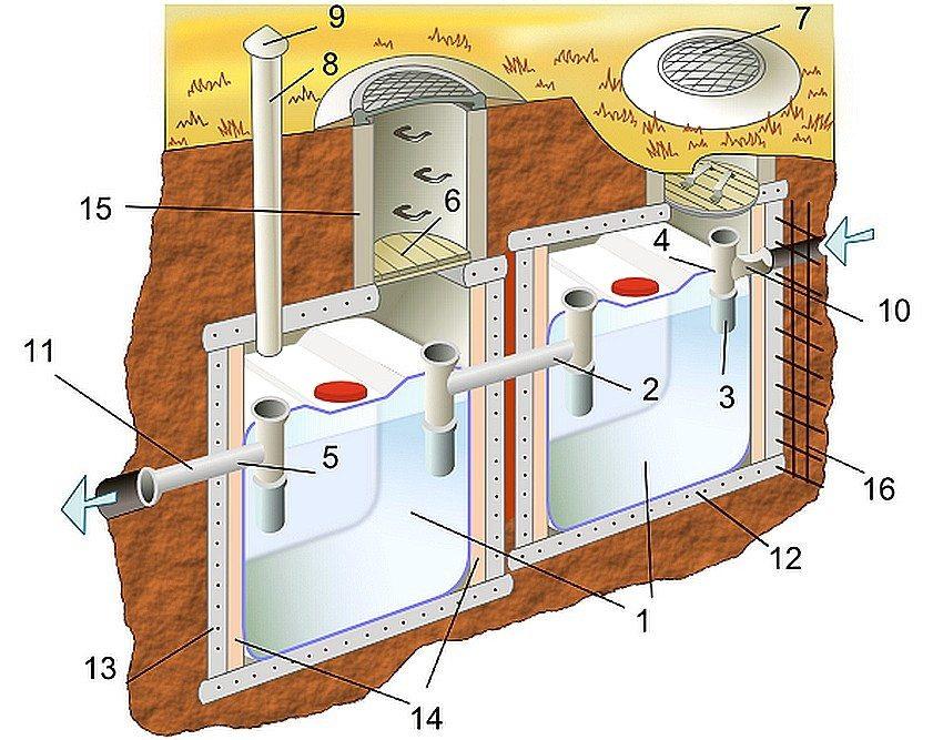 Устройство септика из еврокубов: 1 - колбы еврокубов; 2 - соединительная переливная труба; 3 - удлиняющий патрубок; 4 - впускной тройник; 5 - выпускной тройник; 6 - утепленная деревянная крышка; 7 - крышка люка; 8 - вентиляционная труба; 9 - флюгарка; 10 - подводящий трубопровод (100 мм); 11 - отводящий трубопровод (100 мм); 12 - бетонное основание; 13 - бетонная заливка; 14 - слой теплоизоляции; 15 - бетонное колодезное кольцо; 16 - арматурная сетка