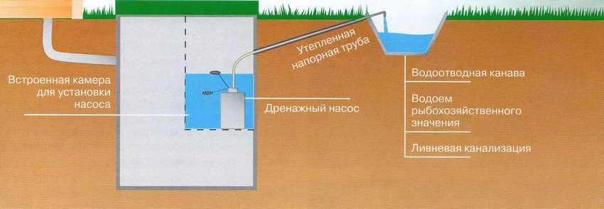 Отвод воды из септика в канаву или ливневку