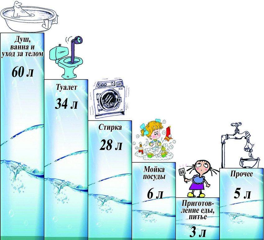 Примерный расчет затрат воды на бытовые нужды