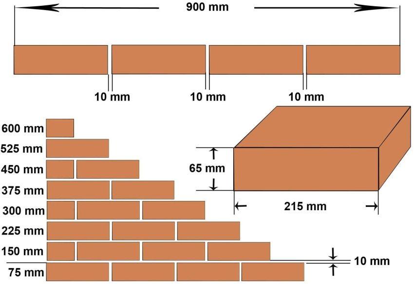Схема кладки стандартного кирпича