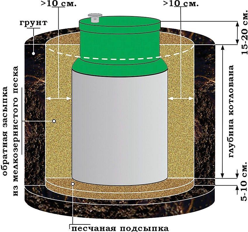 Схема подготовки котлована и установки септика