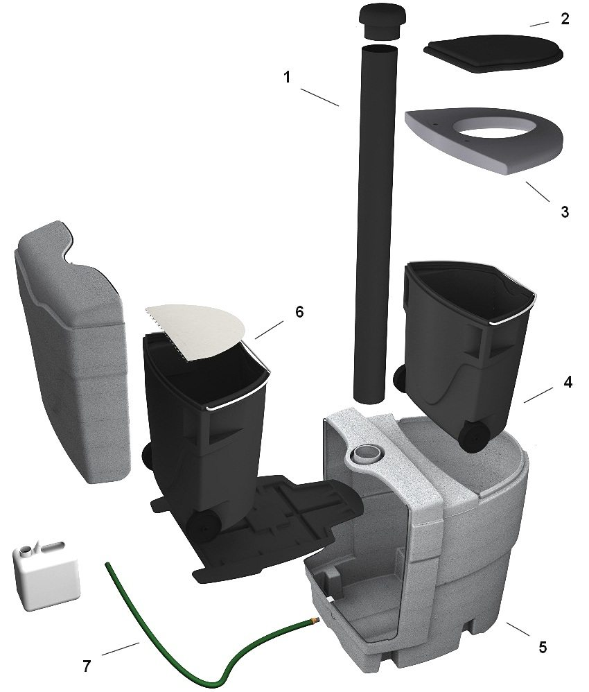 Устройство торфяного туалета: 1 - вентиляционная труба; 2 - крышка унитаза; 3 - сиденье унитаза; 4 - контейнер для отходов; 5 - корпус изделия; 6 - контейнер для торфяной смеси; 7 - шланг для слива жидких отходов