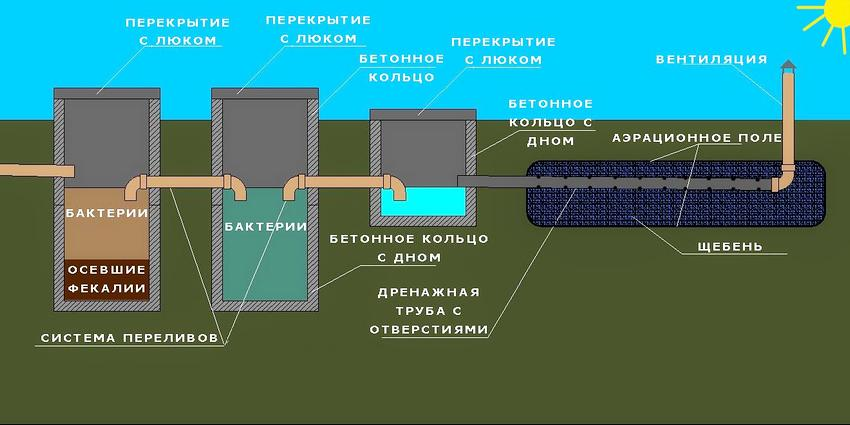 Туалет для дачи без запаха и откачки: обзор современных решений