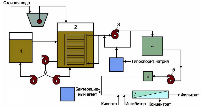 Технологическая схема очистки сточных вод биомембранным методом с доочисткой обратным осмосом: 1 - аэротенк; 2 - мембранный биореактор; 3 - вакуум-насос; 4 - промежуточный резервуар; 5 - насос; 6 - предфильтр; 7 - обратноосмотический модуль; 8 - воздуходувки