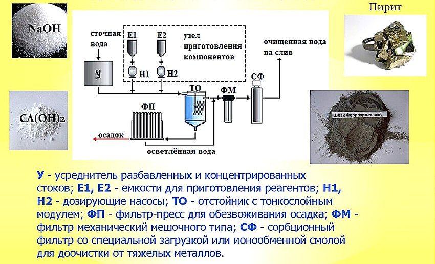 Реагентный ионообменный метод очистки сточных вод