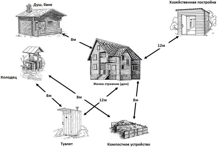 Минимальные расстояния от дачных объектов до уличного туалета