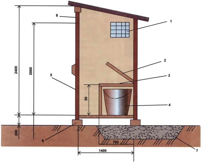 Чертеж пудр-клозета: 1 - вентиляционное отверстие 25х25 см, 2 - крышка стульчака, 3 - стульчак, 4 - накопительная емкость, 5 - дверь, 6 - кирпичные опоры, 7 - глиняная подушка, 8 - застекленная фрамуга