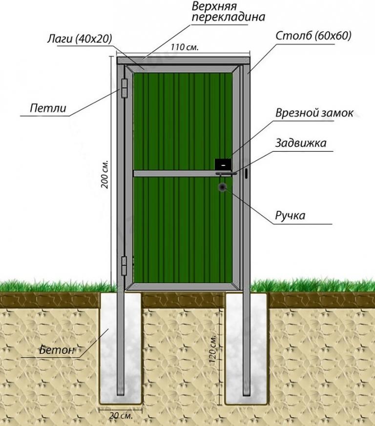 Забор из профнастила с воротами и калиткой своими руками 41