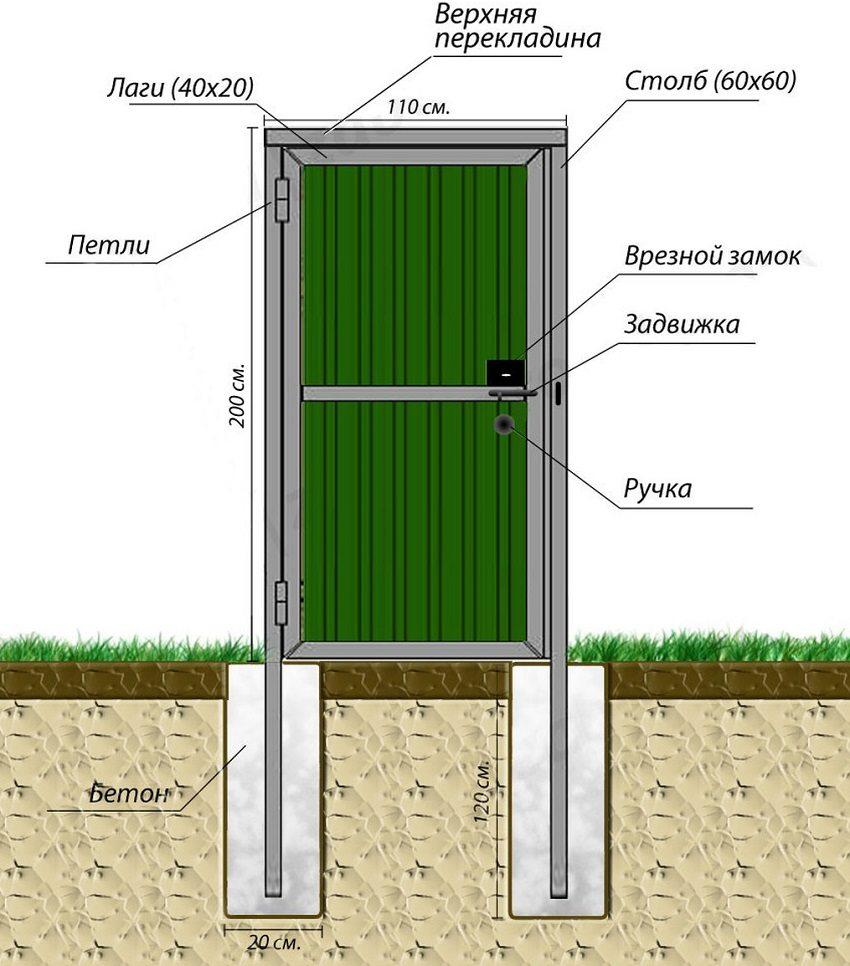 Схема устройства калитки из металлического профилированного листа