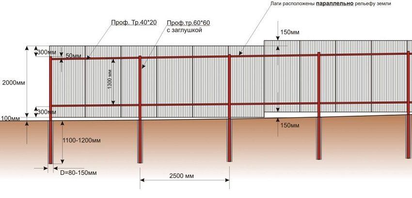 Пример крепления листов профнастила на лаги с учетом рельефа земли