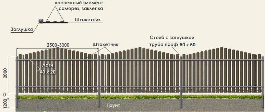 Универсальная схема монтажа забора из металлического или деревянного штакетника