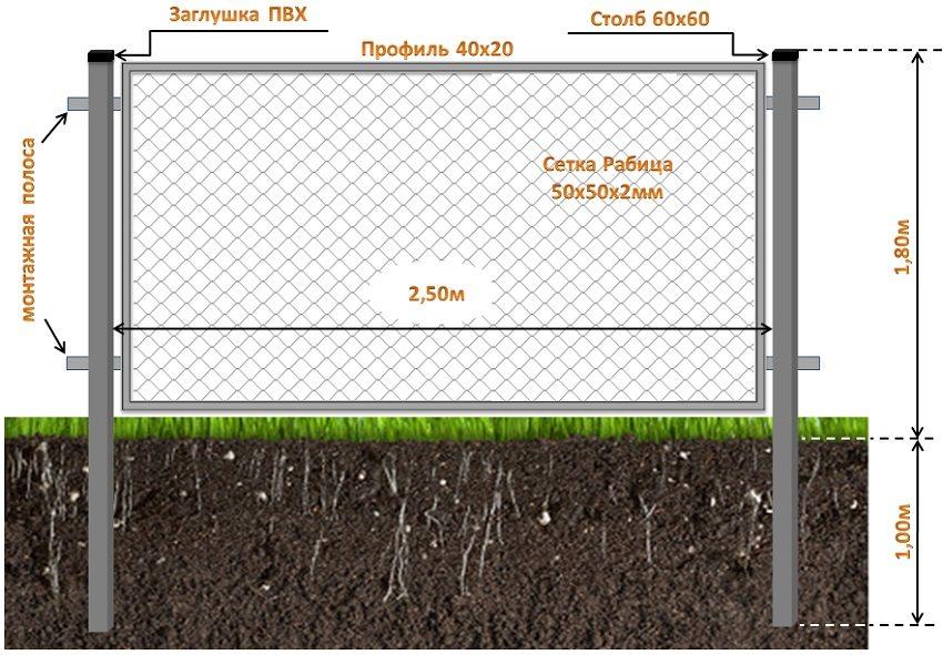 Схема установки забора из сетки рабицы в рамке высотой 1,8 метра