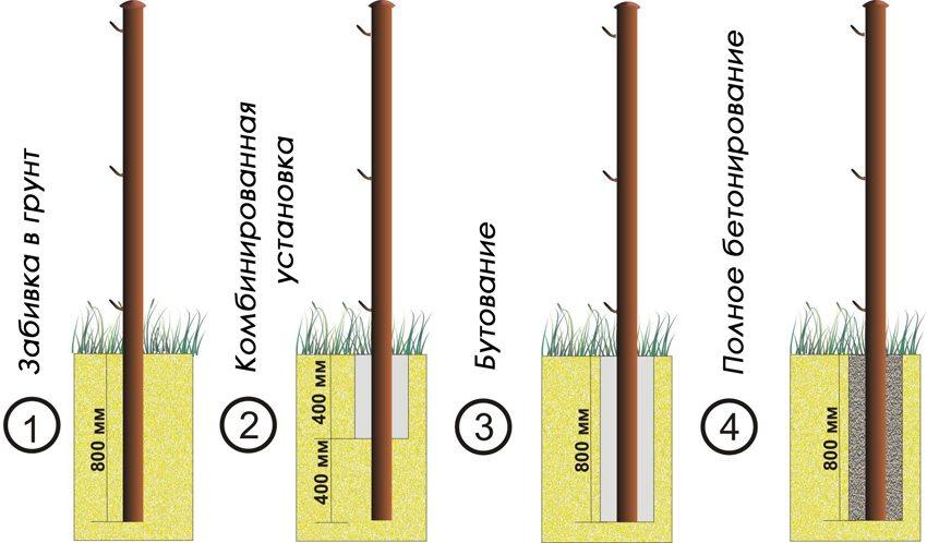 Способы установки столбов для забора из сетки