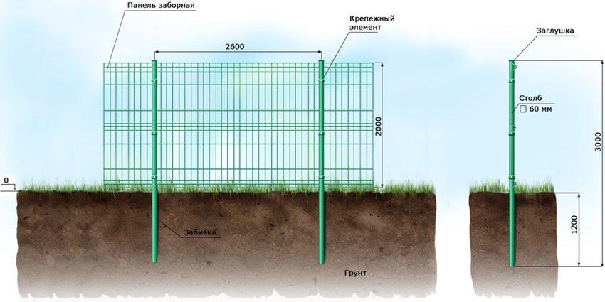 Схема установки столбов для забора из евросетки