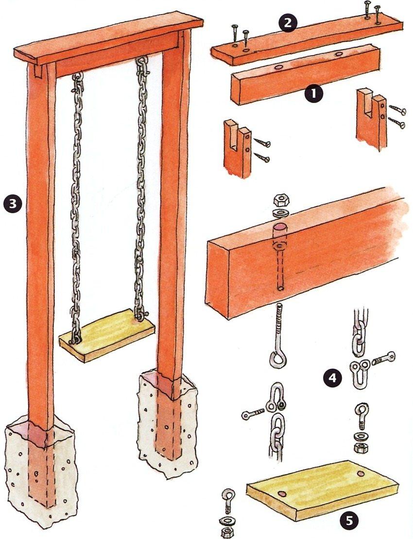 Устройство деревянных качелей: 1 - верхняя связка (длина 115 см, ширина и толщина доски 10х5 см); 2 - доска-козырек, закрывающая головки болтов и защищающая стяжку от непогоды (длина 145 см, ширина и толщина 22,5х5 см); 3 - две стойки (высота 275 см, ширина и толщина 22,5х5 см), расстояние между стойками - 105 см, концы стоек бетонируются в землю на глубину 60 см; 4 - оцинкованная цепь, прикрепляемая сверху и снизу к рым-болтам на стяжных муфтах; 5 - сиденье (длина 60 см, ширина и толщина 15х5 см)