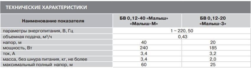 Таблица технических характеристик насосов Малыш