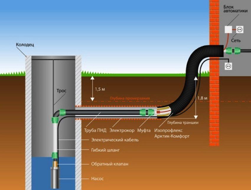 Схема водоснабжения частного дома с использованием погружного насоса