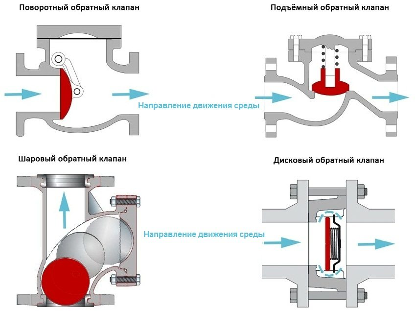 Принцип действия различных видов обратных клапанов