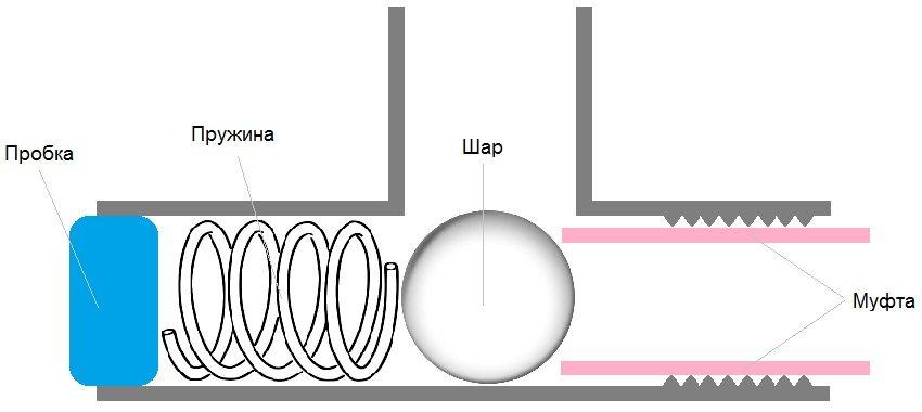 Схема сборки пружинного обратного клапана своими руками