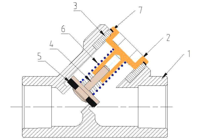 Устройство полипропиленового пружинного обратного клапана: 1 - корпус, 2 - пробка, 3 - закладная деталь с резьбой, 4 - шток с золотниковой тарелкой, 5 - золотниковая шайба, 6 - пружина, 7 - уплотнительное кольцо пробки