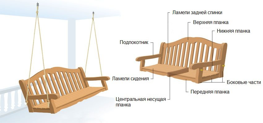 Деревянные качели-скамья, шаг 1: эскиз конструкции и подготовка деталей для сборки