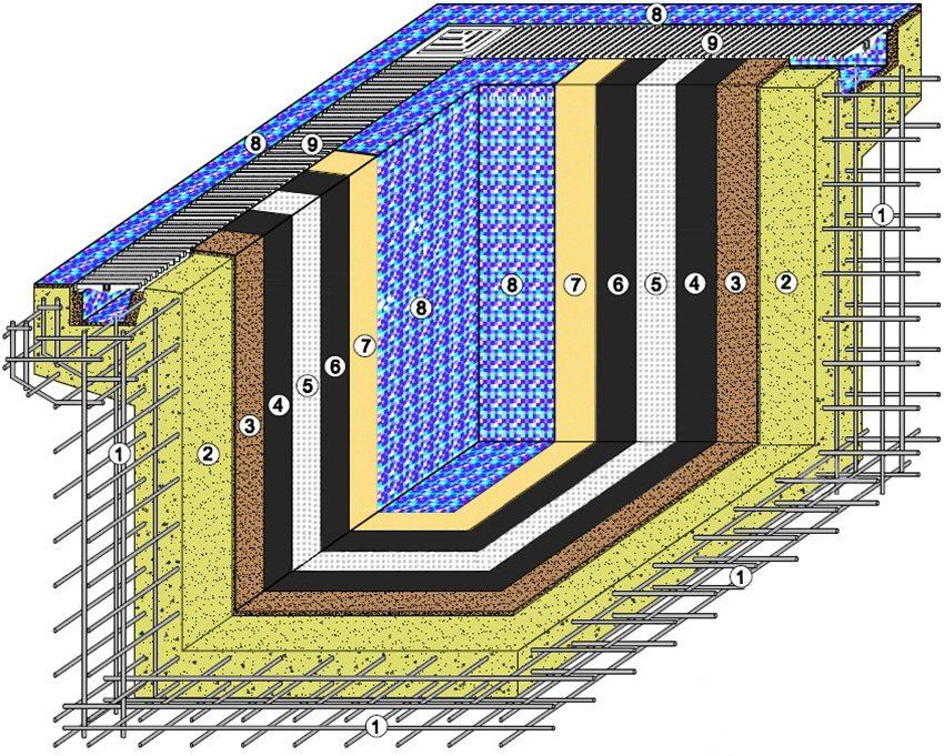 Схема устройства железобетонной ванны бассейна: 1 - арматурный каркас, 2 - бетон М350, 3 - штукатурный слой, 4 - гидроизоляция, 5 - армирующая ткань, 6 - гидроизоляция, 7 - клей для плитки, 8 - плитка (мозаика), 9 - решетка лотка перелива