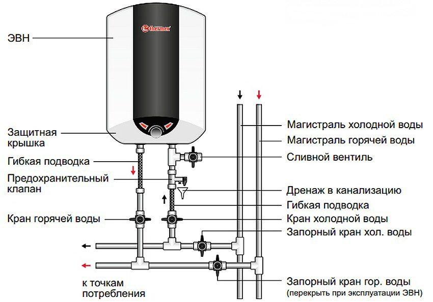 Схема подключения ЭВН к водопроводу