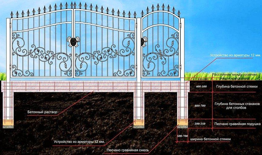 Схема устройства кованых распашных ворот с калиткой