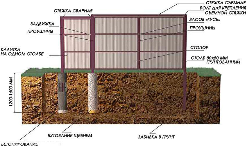 Схема монтажа профнастила и установки столбов