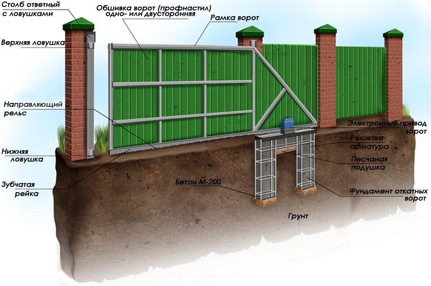 Схема забора и ворот из профнастила с кирпичными столбами