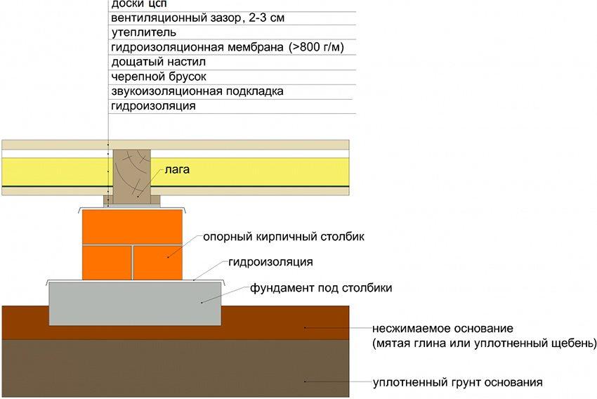 Схема монтажа ЦСП на деревянные лаги