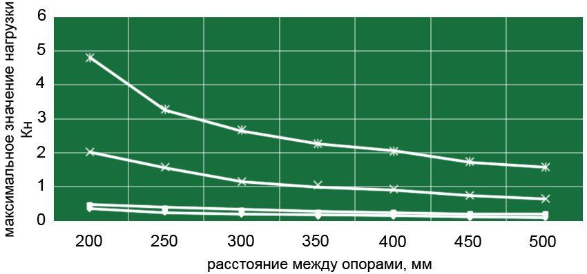 Несущая способность плит ЦСП для сосредоточенной нагрузки пролета