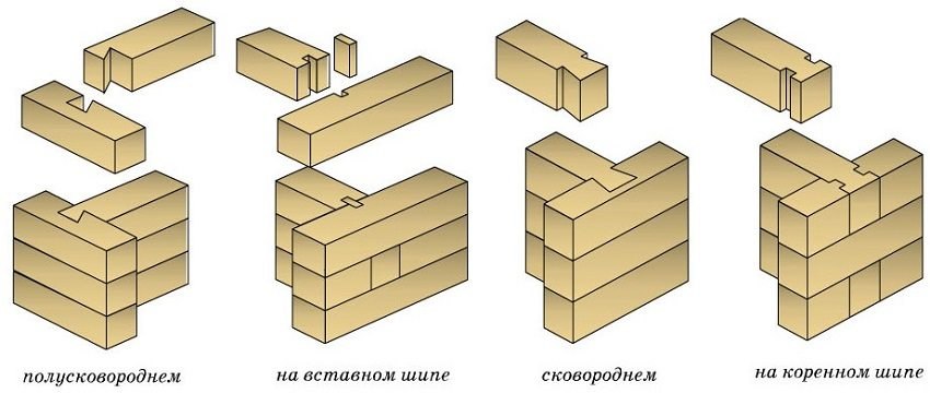 Типы крепления бруса