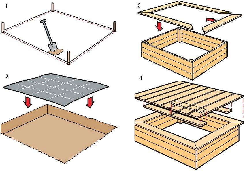 Рис. 1. Этапы строительства деревянной песочницы: 1 - выбор места, разметка, выкапывание углубления; 2 - устройство дренажного слоя; 3 - строительство каркаса песочницы; 4 - монтаж защитной крышки