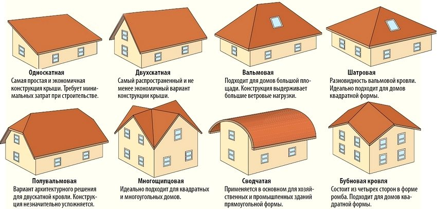 The choice of this or that roof design depends on many factors, for example, the climate in the region