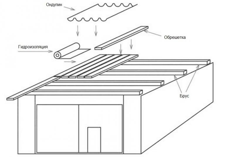 Односкатная крыша ондулином