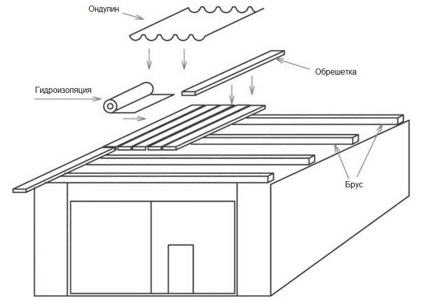 Схема монтажа односкатной крыши с использованием ондулина