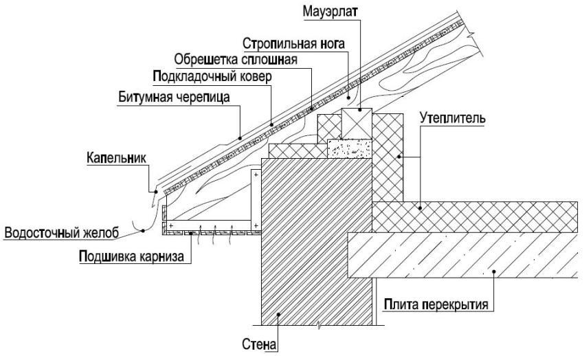 Чертеж обустройства односкатной крыши из битумной черепицы