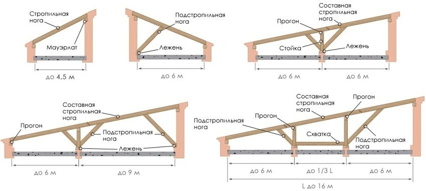 Особенности конструкции односкатной крыши в зависимости от размера постройки