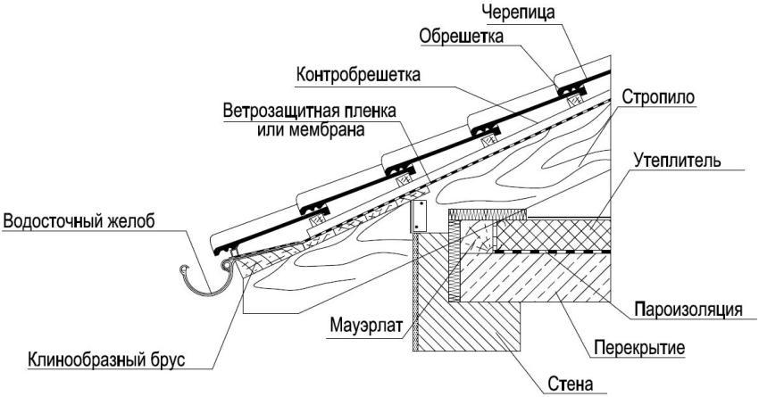 Чертеж монтажа односкатной крыши с покрытием из черепицы