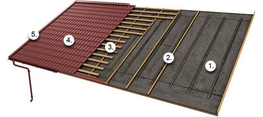 Схема обустройства кровли из металлочерепицы поверх старого покрытия: 1 - битумная черепица, 2 - стропила, 3 - обрешетка, 4 - металлочерепица, 5 - водосточная система