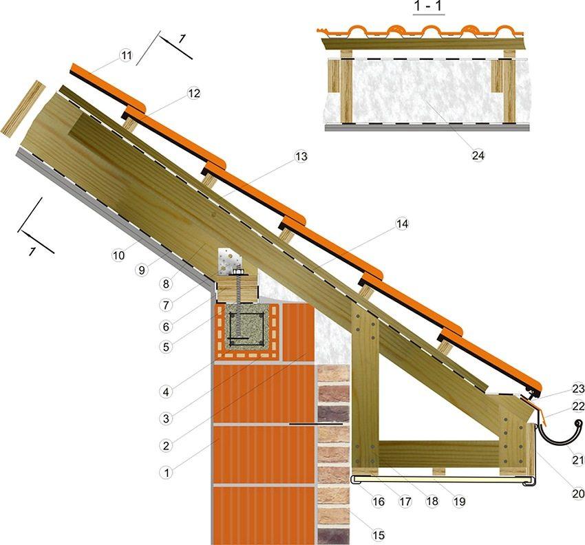Схема узла крепления мауэрлата к стене из керамических блоков: 1 - керамический поризованный блок; 2 - доборный блок, если толщина несущей стены 38 см; 3 - блок профильный U-образный; 4 - арматурный каркас (можно применять стеклопластиковую арматуру); 5 - замурованная в бетон резьбовая шпилька М10, установленная с шагом 1 м; 6 - брус мауэрлат сечением 100х150 мм; 7 - крепежный перфорированный оцинкованный уголок 100х100 мм; 8 - стропило 50х200 мм; 9 - пароизоляционная пленка; 10 - подшивка потолка лист ОСП 10 мм; 11 - керамическая черепица; 12 - обрешетка 45х45 мм; 13 - контррейка 30х50 мм; 14 - гидро- и ветрозащитная мембрана; 15 - облицовочный кирпич; 16 - J-рейка подшивки карнизного свеса; 17 - доска обвязки карнизного короба 30х100 мм; 18 - доска карнизного короба 30х100 мм; 19 - перфорированная панель карнизного свеса; 20 - фашина; 21 - желоб водосточной системы; 22 - капельник; 23 - концевая черепица; 24 - теплоизоляционный материал (минвата)