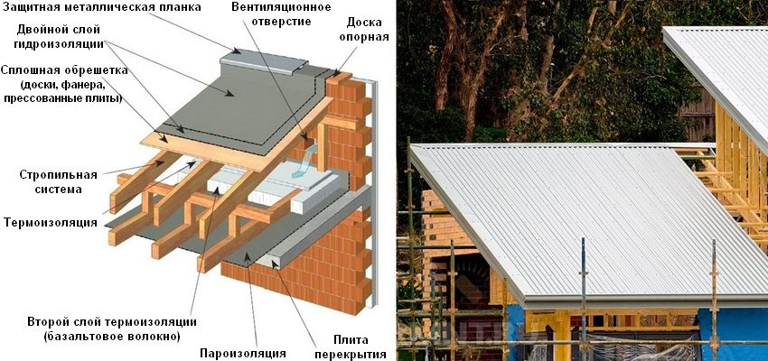 Scheme of a ventilated single-pit roof system