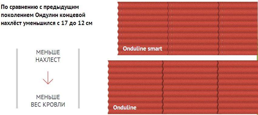 Благодаря использованию ондулина SMART вес кровли можно значительно уменьшить