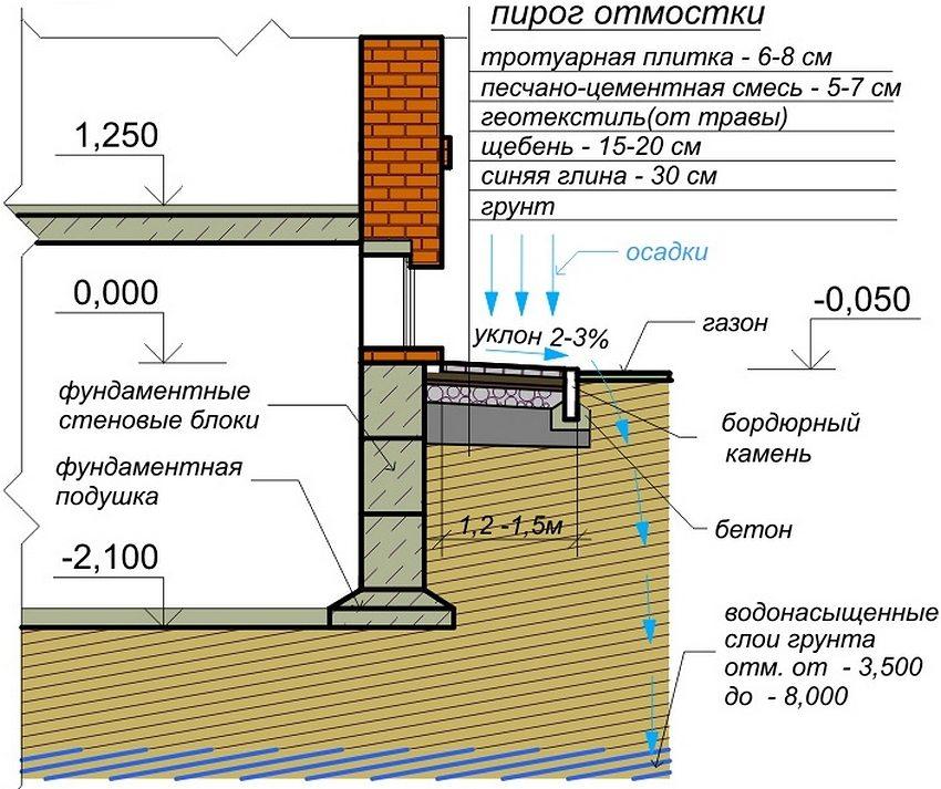 Схема устройства отмостки вокруг дома из тротуарной плитки