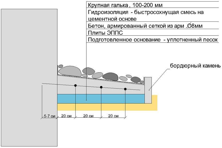 Схема устройства бетонной отмостки с верхним слоем из крупной гальки