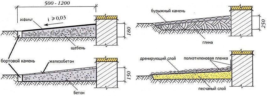 Схема устройства различных типов отмосток вокруг дома