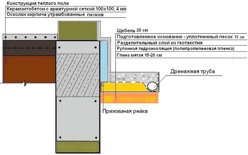 Схема отмостки вокруг дома с верхним слоем из щебня