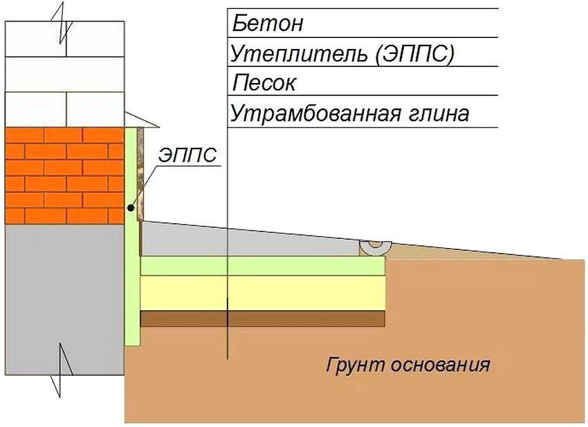 Схема устройства бетонной отмостки с утеплением